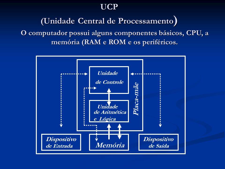 Memória Dispositivo de Saída Dispositivo de Entrada Unidade de Controle Unidade de Aritmética e Lógica O computador possui alguns componentes básicos,