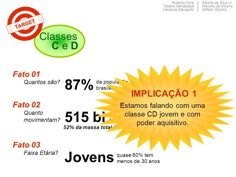 Roberto Faria Tatiana Mendizabal Vanessa Stangarlin Alberto da Silva Jr Marcelo da Silveira William Silveira Classes C e D TARGET Fato 01 Quantos são?
