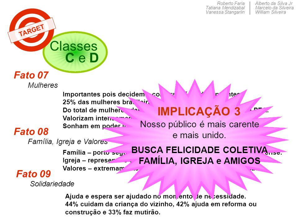 Roberto Faria Tatiana Mendizabal Vanessa Stangarlin Alberto da Silva Jr Marcelo da Silveira William Silveira Classes C e D TARGET Fato 07 Mulheres Imp