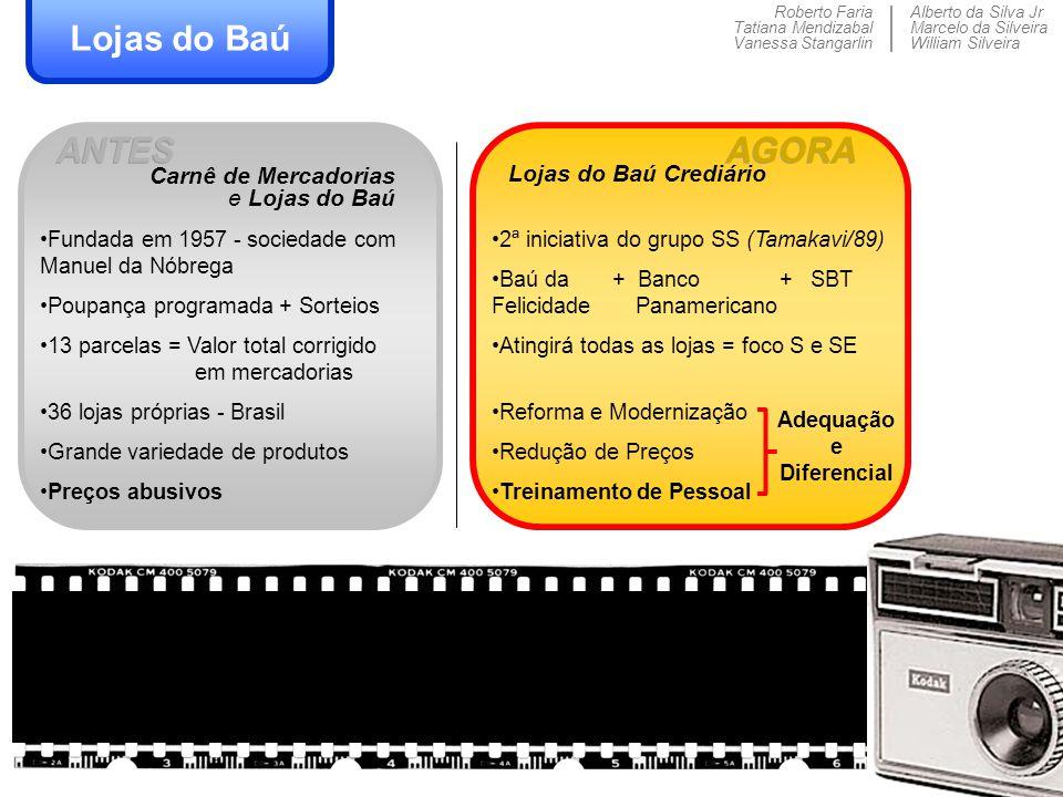 Roberto Faria Tatiana Mendizabal Vanessa Stangarlin Alberto da Silva Jr Marcelo da Silveira William Silveira ANTES Lojas do Baú Fundada em 1957 - soci