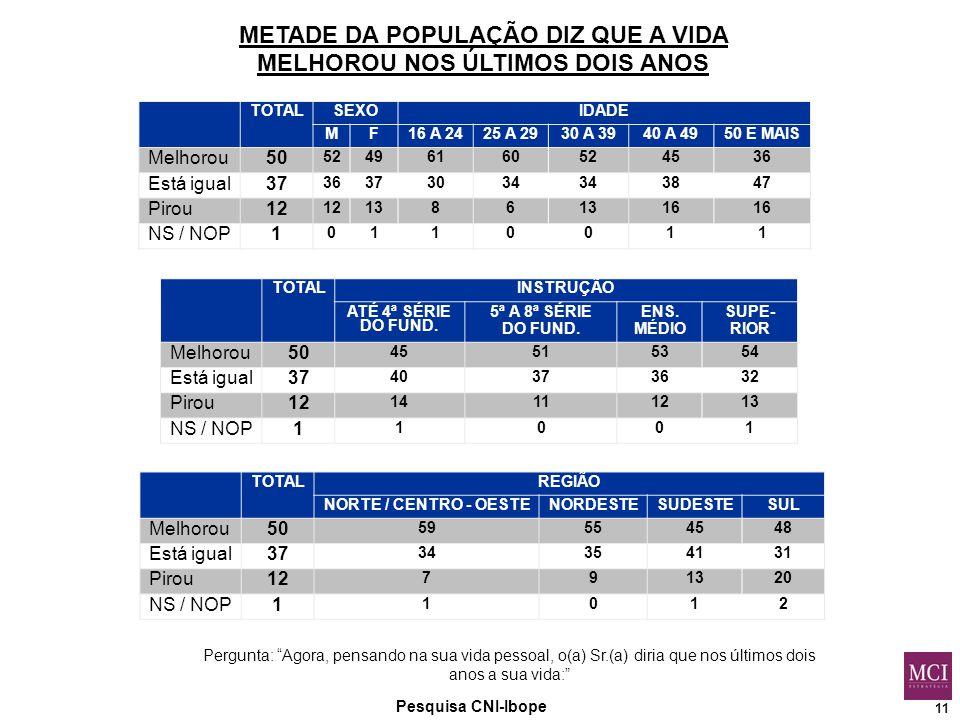 11 METADE DA POPULAÇÃO DIZ QUE A VIDA MELHOROU NOS ÚLTIMOS DOIS ANOS Pesquisa CNI-Ibope TOTALINSTRUÇÃO ATÉ 4ª SÉRIE DO FUND.