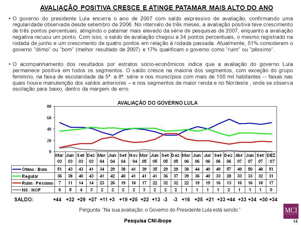 14 Pesquisa CNI-Ibope Pergunta: Na sua avaliação, o Governo do Presidente Lula está sendo: AVALIAÇÃO DO GOVERNO LULA AVALIAÇÃO POSITIVA CRESCE E ATINGE PATAMAR MAIS ALTO DO ANO SALDO: +44 +32 +29 +27 +11 +3 +19 +25 +22 +13 -3 -3 +16 +25 +21 +33 +44 +33 +34 +30 +34 O governo do presidente Lula encerra o ano de 2007 com saldo expressivo de avaliação, confirmando uma regularidade observada desde setembro de 2006.