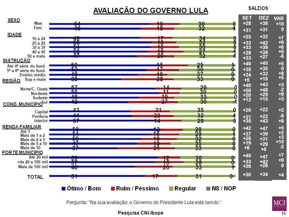 15 Pesquisa CNI-Ibope Mas Fem Até 4ª série do fund.