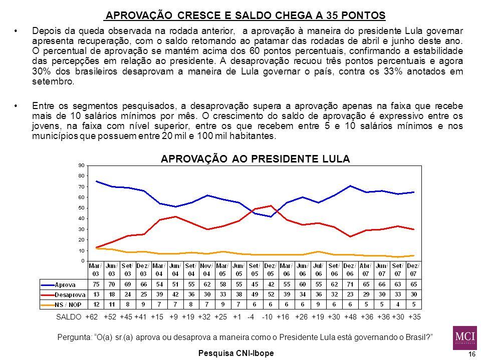 16 Pesquisa CNI-Ibope APROVAÇÃO AO PRESIDENTE LULA Pergunta: O(a) sr.(a) aprova ou desaprova a maneira como o Presidente Lula está governando o Brasil APROVAÇÃO CRESCE E SALDO CHEGA A 35 PONTOS SALDO +62 +52 +45 +41 +15 +9 +19 +32 +25 +1 -4 -10 +16 +26 +19 +30 +48 +36 +36 +30 +35 Depois da queda observada na rodada anterior, a aprovação à maneira do presidente Lula governar apresenta recuperação, com o saldo retornando ao patamar das rodadas de abril e junho deste ano.