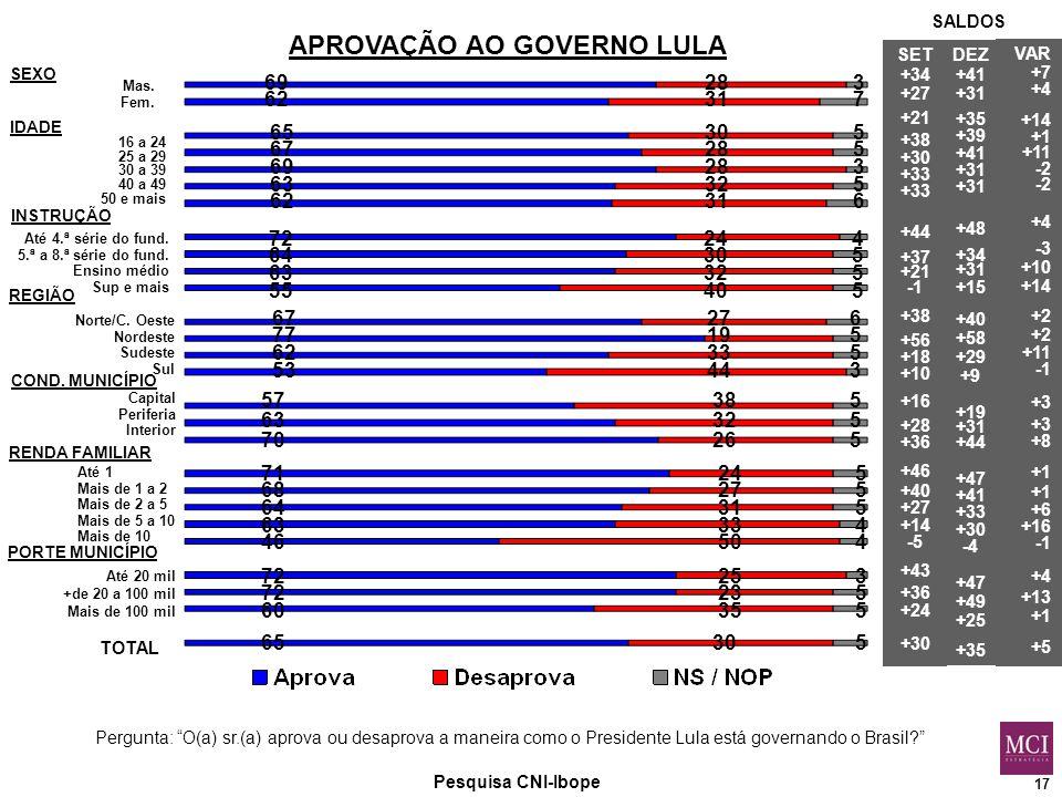 17 APROVAÇÃO AO GOVERNO LULA Pesquisa CNI-Ibope Mas.