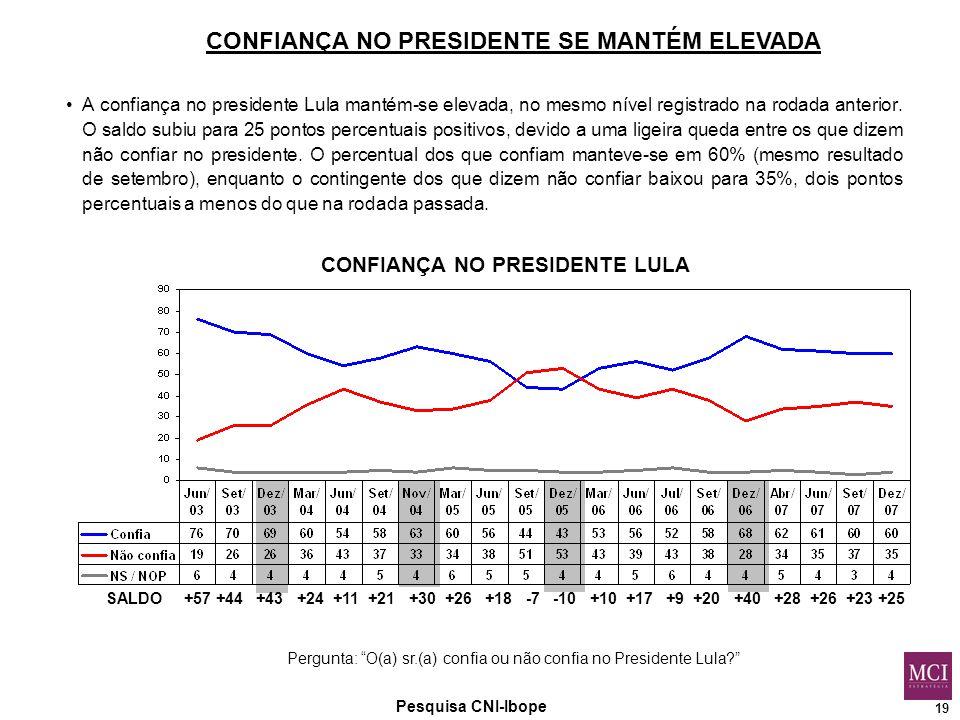 19 Pesquisa CNI-Ibope CONFIANÇA NO PRESIDENTE LULA Pergunta: O(a) sr.(a) confia ou não confia no Presidente Lula CONFIANÇA NO PRESIDENTE SE MANTÉM ELEVADA A confiança no presidente Lula mantém-se elevada, no mesmo nível registrado na rodada anterior.