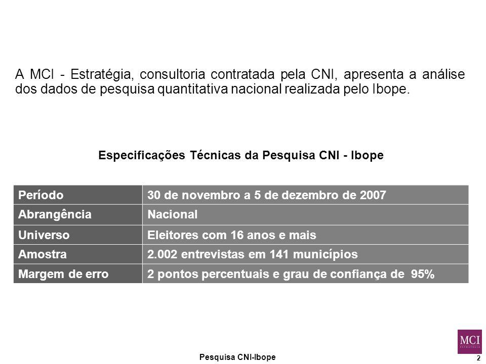 2 A MCI - Estratégia, consultoria contratada pela CNI, apresenta a análise dos dados de pesquisa quantitativa nacional realizada pelo Ibope.