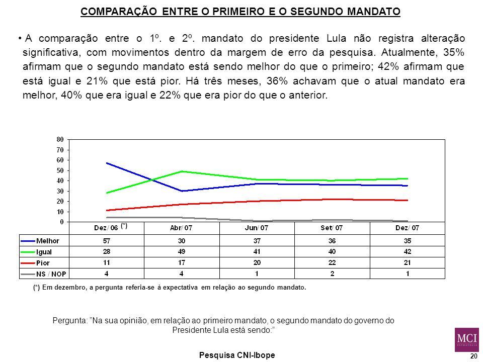 20 Pesquisa CNI-Ibope Pergunta: Na sua opinião, em relação ao primeiro mandato, o segundo mandato do governo do Presidente Lula está sendo: COMPARAÇÃO ENTRE O PRIMEIRO E O SEGUNDO MANDATO A comparação entre o 1º.