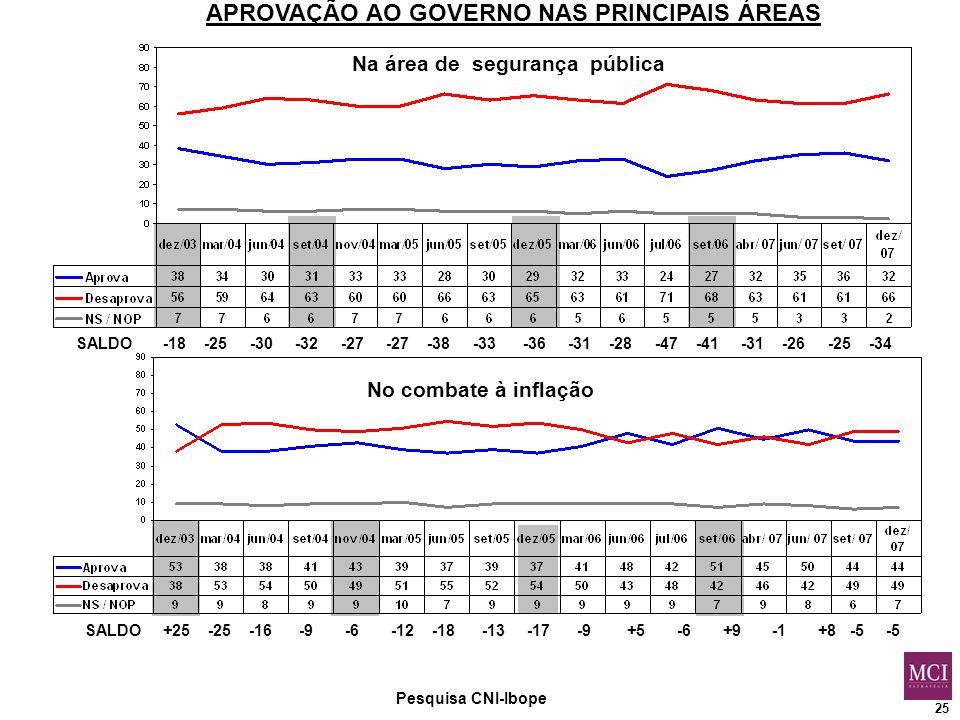 25 Pesquisa CNI-Ibope APROVAÇÃO AO GOVERNO NAS PRINCIPAIS ÁREAS Na área de segurança pública No combate à inflação SALDO -18 -25 -30 -32 -27 -27 -38 -33 -36 -31 -28 -47 -41 -31 -26 -25 -34 SALDO +25 -25 -16 -9 -6 -12 -18 -13 -17 -9 +5 -6 +9 -1 +8 -5 -5