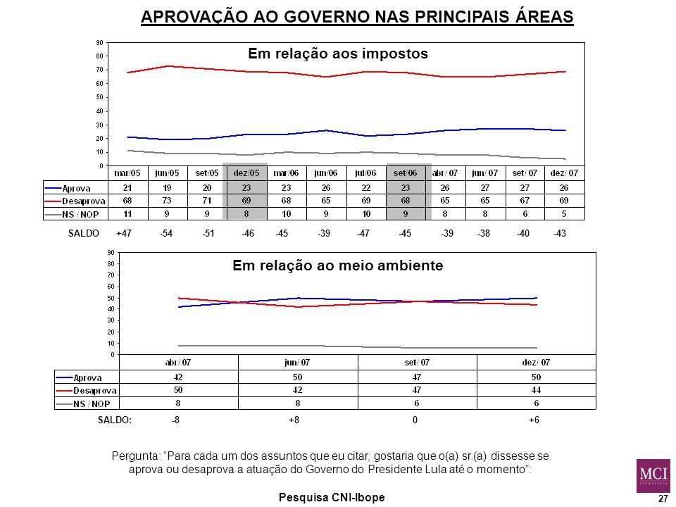 27 Pesquisa CNI-Ibope APROVAÇÃO AO GOVERNO NAS PRINCIPAIS ÁREAS Pergunta: Para cada um dos assuntos que eu citar, gostaria que o(a) sr.(a) dissesse se aprova ou desaprova a atuação do Governo do Presidente Lula até o momento : Em relação aos impostos SALDO +47 -54 -51 -46 -45 -39 -47 -45 -39 -38 -40 -43 Em relação ao meio ambiente SALDO: -8 +8 0 +6