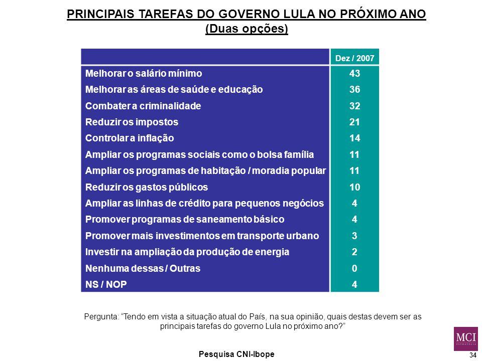 34 Pesquisa CNI-Ibope PRINCIPAIS TAREFAS DO GOVERNO LULA NO PRÓXIMO ANO (Duas opções) Pergunta: Tendo em vista a situação atual do País, na sua opinião, quais destas devem ser as principais tarefas do governo Lula no próximo ano Dez / 2007 Melhorar o salário mínimo43 Melhorar as áreas de saúde e educação36 Combater a criminalidade32 Reduzir os impostos21 Controlar a inflação14 Ampliar os programas sociais como o bolsa família11 Ampliar os programas de habitação / moradia popular11 Reduzir os gastos públicos10 Ampliar as linhas de crédito para pequenos negócios4 Promover programas de saneamento básico4 Promover mais investimentos em transporte urbano3 Investir na ampliação da produção de energia2 Nenhuma dessas / Outras0 NS / NOP4