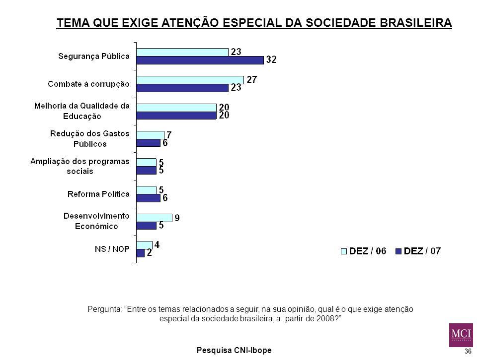 36 Pesquisa CNI-Ibope TEMA QUE EXIGE ATENÇÃO ESPECIAL DA SOCIEDADE BRASILEIRA Pergunta: Entre os temas relacionados a seguir, na sua opinião, qual é o que exige atenção especial da sociedade brasileira, a partir de 2008