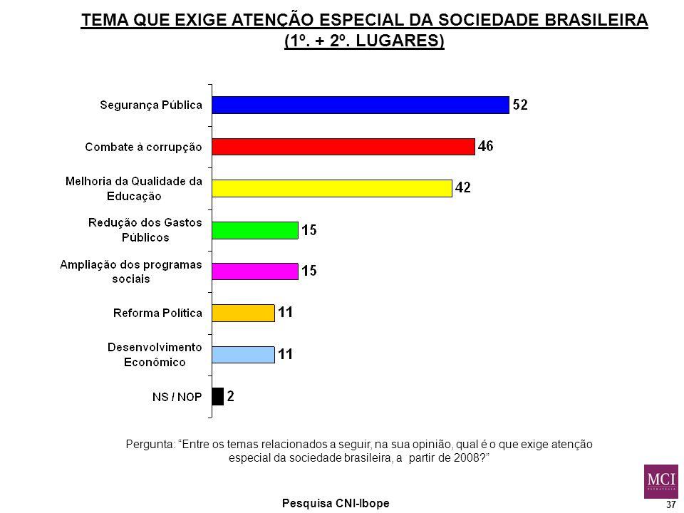 37 Pesquisa CNI-Ibope TEMA QUE EXIGE ATENÇÃO ESPECIAL DA SOCIEDADE BRASILEIRA (1º.