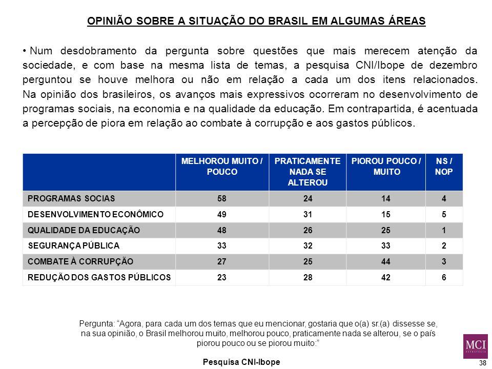 38 Pesquisa CNI-Ibope OPINIÃO SOBRE A SITUAÇÃO DO BRASIL EM ALGUMAS ÁREAS Pergunta: Agora, para cada um dos temas que eu mencionar, gostaria que o(a) sr.(a) dissesse se, na sua opinião, o Brasil melhorou muito, melhorou pouco, praticamente nada se alterou, se o país piorou pouco ou se piorou muito: MELHOROU MUITO / POUCO PRATICAMENTE NADA SE ALTEROU PIOROU POUCO / MUITO NS / NOP PROGRAMAS SOCIAS5824144 DESENVOLVIMENTO ECONÔMICO4931155 QUALIDADE DA EDUCAÇÃO4826251 SEGURANÇA PÚBLICA3332332 COMBATE À CORRUPÇÃO2725443 REDUÇÃO DOS GASTOS PÚBLICOS2328426 Num desdobramento da pergunta sobre questões que mais merecem atenção da sociedade, e com base na mesma lista de temas, a pesquisa CNI/Ibope de dezembro perguntou se houve melhora ou não em relação a cada um dos itens relacionados.