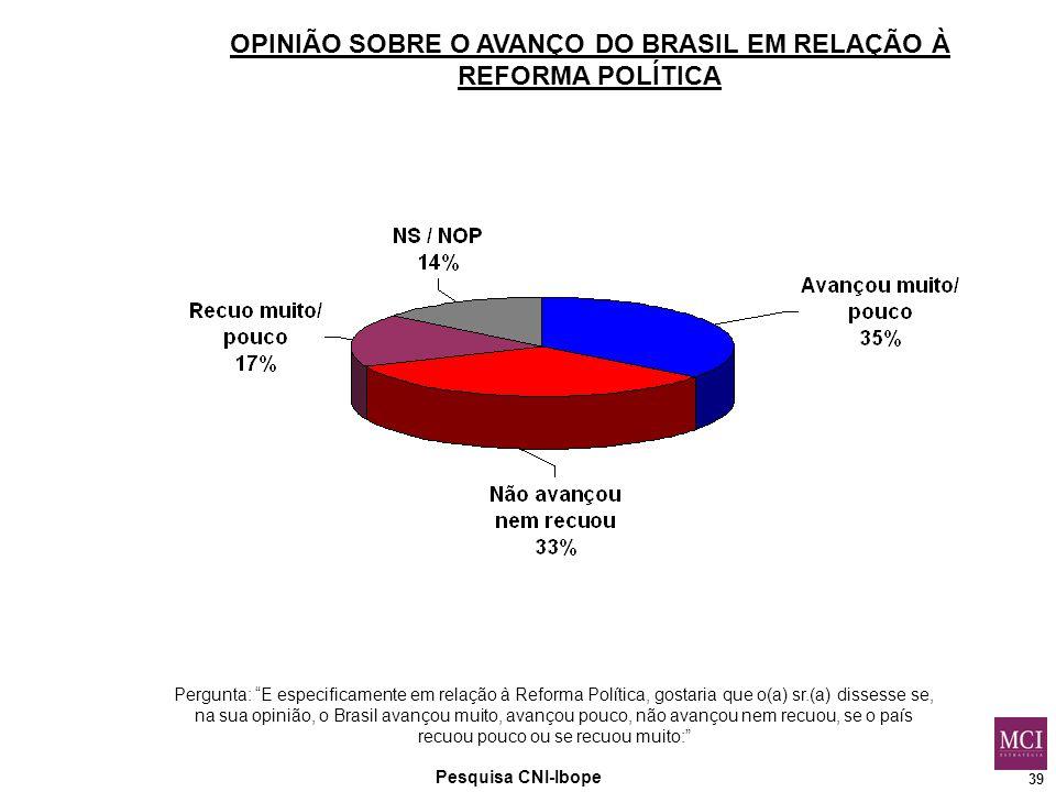 39 Pesquisa CNI-Ibope OPINIÃO SOBRE O AVANÇO DO BRASIL EM RELAÇÃO À REFORMA POLÍTICA Pergunta: E especificamente em relação à Reforma Política, gostaria que o(a) sr.(a) dissesse se, na sua opinião, o Brasil avançou muito, avançou pouco, não avançou nem recuou, se o país recuou pouco ou se recuou muito:
