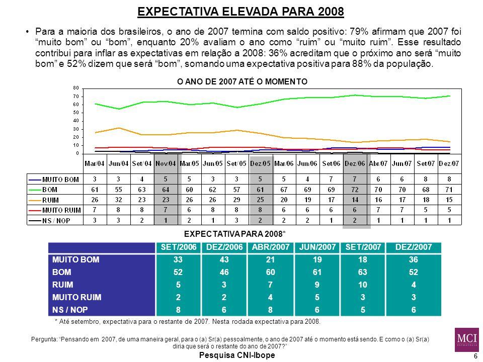 6 EXPECTATIVA ELEVADA PARA 2008 Pesquisa CNI-Ibope Pergunta: Pensando em 2007, de uma maneira geral, para o (a) Sr(a) pessoalmente, o ano de 2007 até o momento está sendo.
