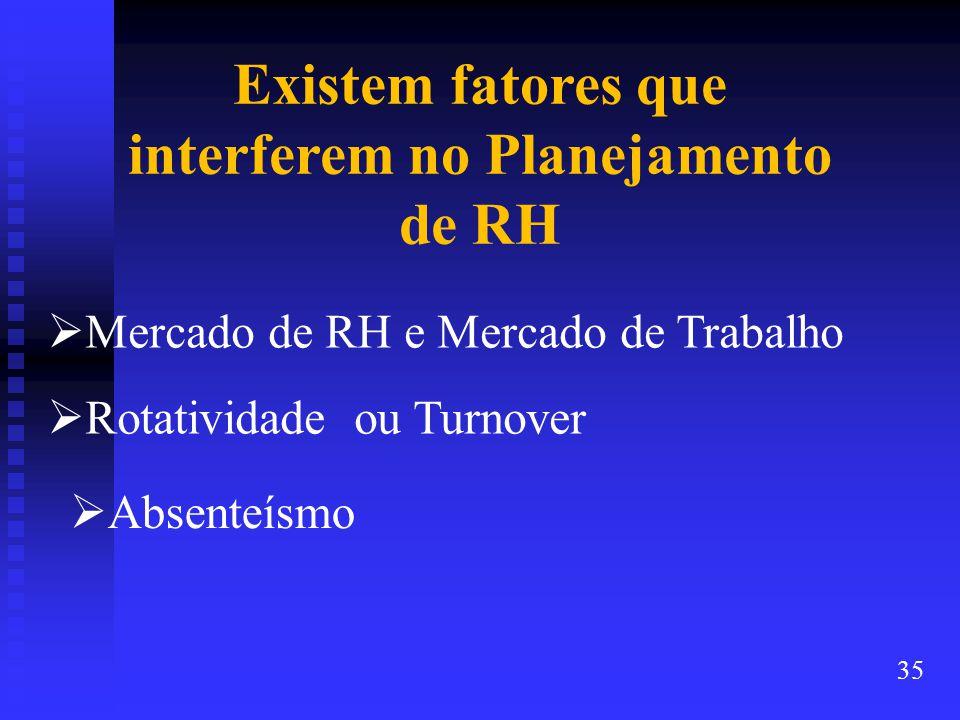 Existem fatores que interferem no Planejamento de RH  Mercado de RH e Mercado de Trabalho  Rotatividade ou Turnover  Absenteísmo 35