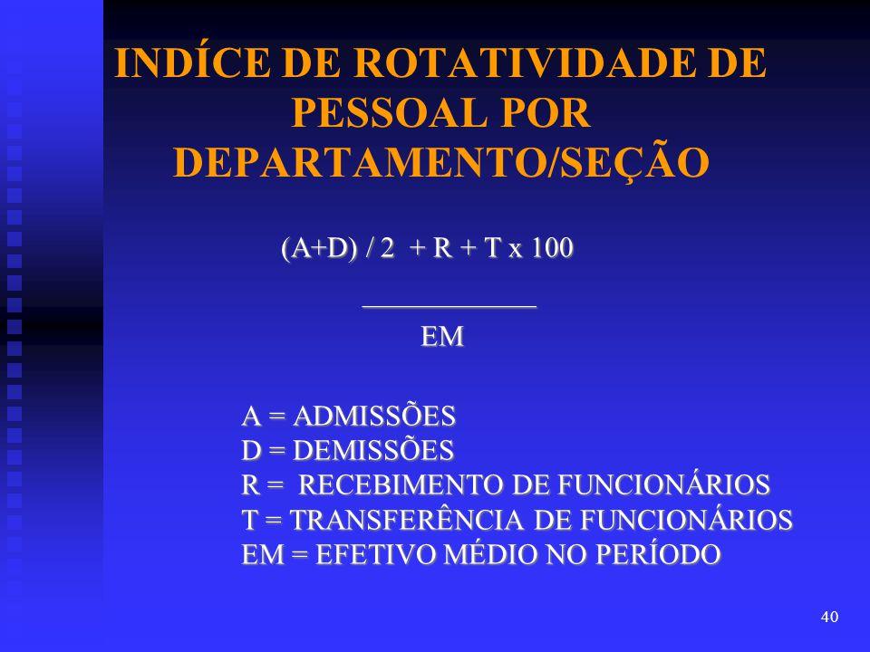 INDÍCE DE ROTATIVIDADE DE PESSOAL POR DEPARTAMENTO/SEÇÃO (A+D) / 2 + R + T x 100 (A+D) / 2 + R + T x 100 ____________ ____________ EM EM A = ADMISSÕES A = ADMISSÕES D = DEMISSÕES D = DEMISSÕES R = RECEBIMENTO DE FUNCIONÁRIOS R = RECEBIMENTO DE FUNCIONÁRIOS T = TRANSFERÊNCIA DE FUNCIONÁRIOS T = TRANSFERÊNCIA DE FUNCIONÁRIOS EM = EFETIVO MÉDIO NO PERÍODO EM = EFETIVO MÉDIO NO PERÍODO 40