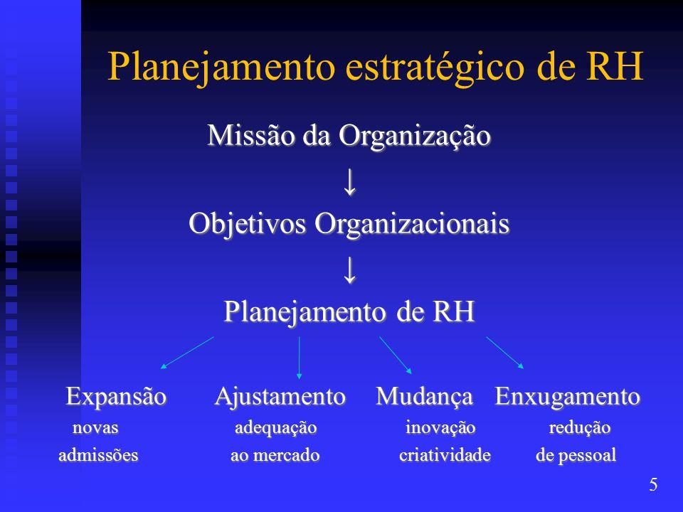 Planejamento estratégico de RH Missão da Organização ↓ Objetivos Organizacionais ↓ Planejamento de RH Expansão Ajustamento Mudança Enxugamento Expansão Ajustamento Mudança Enxugamento novas adequação inovação redução novas adequação inovação redução admissões ao mercado criatividade de pessoal admissões ao mercado criatividade de pessoal 5