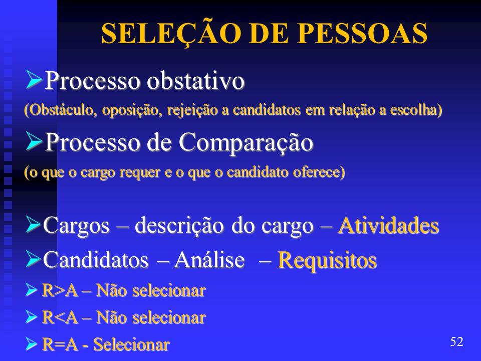SELEÇÃO DE PESSOAS  Processo obstativo (Obstáculo, oposição, rejeição a candidatos em relação a escolha)  Processo de Comparação (o que o cargo requer e o que o candidato oferece)  Cargos – descrição do cargo – Atividades  Candidatos – Análise – Requisitos  R>A – Não selecionar  R<A – Não selecionar  R=A - Selecionar 52