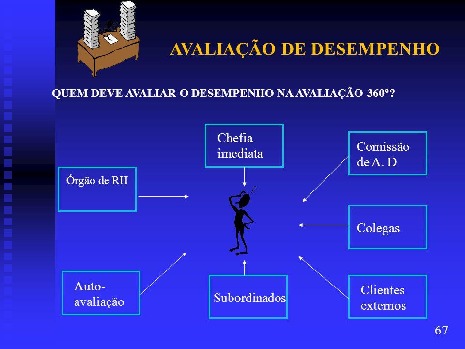 AVALIAÇÃO DE DESEMPENHO QUEM DEVE AVALIAR O DESEMPENHO NA AVALIAÇÃO 360°.