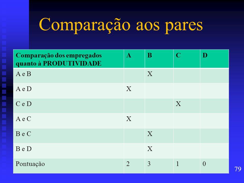 Comparação aos pares Comparação dos empregados quanto à PRODUTIVIDADE ABCD A e BX A e DX C e DX A e CX B e CX B e DX Pontuação2310 79