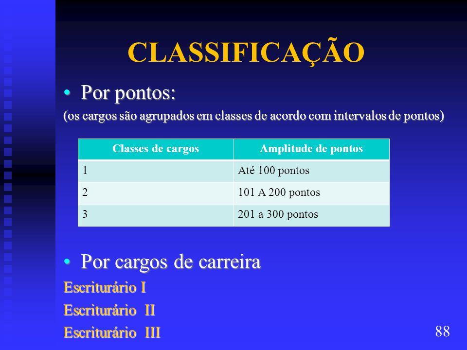 CLASSIFICAÇÃO Por pontos:Por pontos: (os cargos são agrupados em classes de acordo com intervalos de pontos) Por cargos de carreiraPor cargos de carreira Escriturário I Escriturário II Escriturário III Classes de cargosAmplitude de pontos 1Até 100 pontos 2101 A 200 pontos 3201 a 300 pontos 88