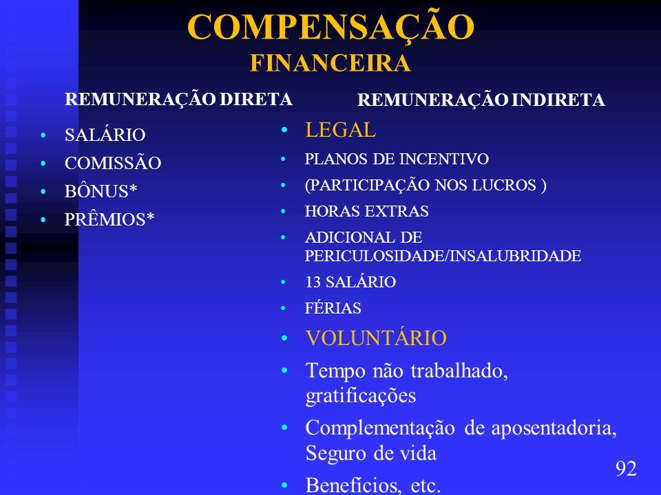 COMPENSAÇÃO FINANCEIRA REMUNERAÇÃO DIRETA SALÁRIO COMISSÃO BÔNUS* PRÊMIOS* REMUNERAÇÃO INDIRETA LEGAL PLANOS DE INCENTIVO (PARTICIPAÇÃO NOS LUCROS ) HORAS EXTRAS ADICIONAL DE PERICULOSIDADE/INSALUBRIDADE 13 SALÁRIO FÉRIAS VOLUNTÁRIO Tempo não trabalhado, gratificações Complementação de aposentadoria, Seguro de vida Benefícios, etc.