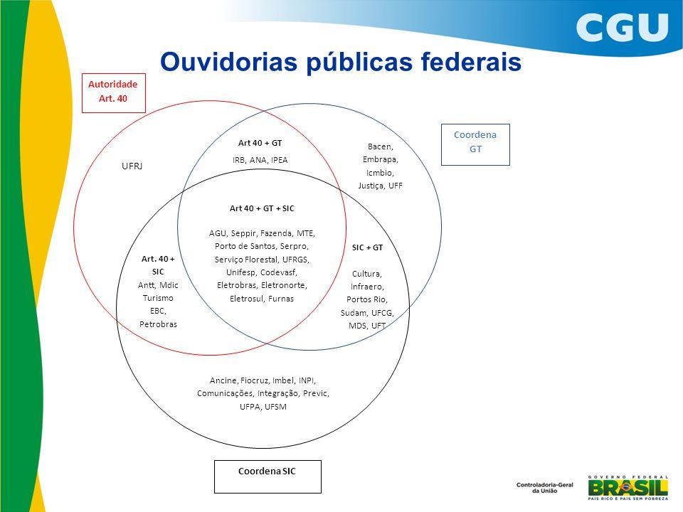 Ouvidorias públicas federais Coordena SIC SIC + GT Cultura, Infraero, Portos Rio, Sudam, UFCG, MDS, UFT Bacen, Embrapa, Icmbio, Justiça, UFF Art 40 +
