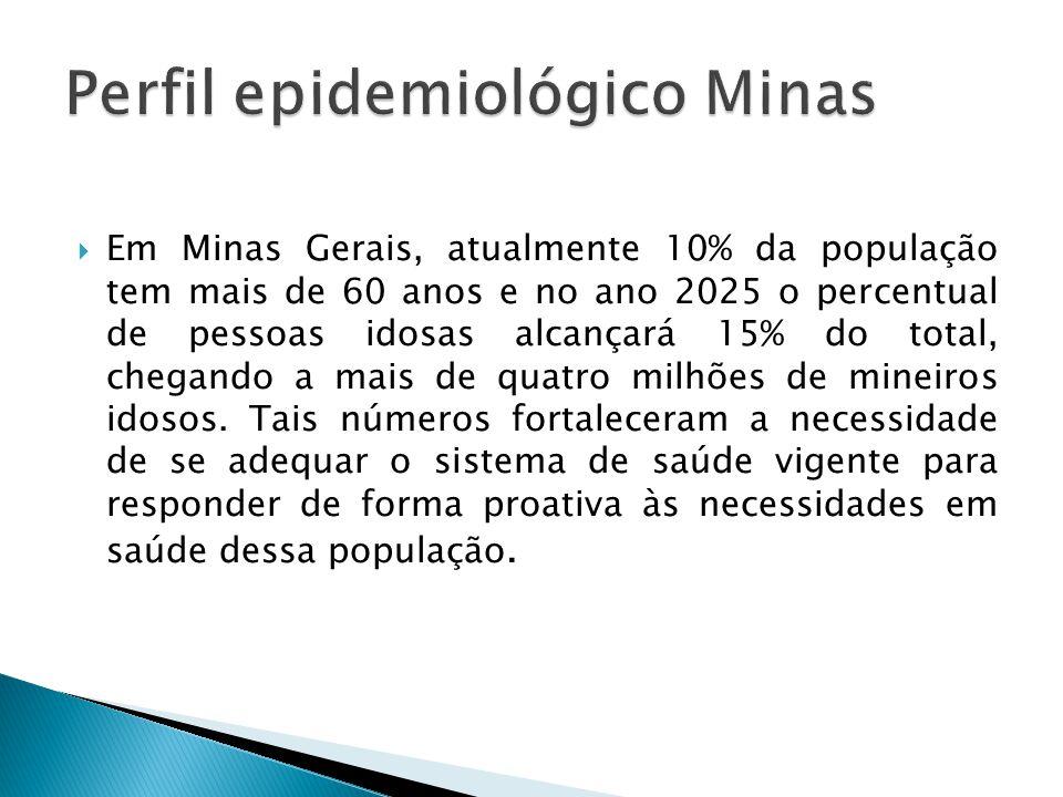  Em Minas Gerais, atualmente 10% da população tem mais de 60 anos e no ano 2025 o percentual de pessoas idosas alcançará 15% do total, chegando a mais de quatro milhões de mineiros idosos.