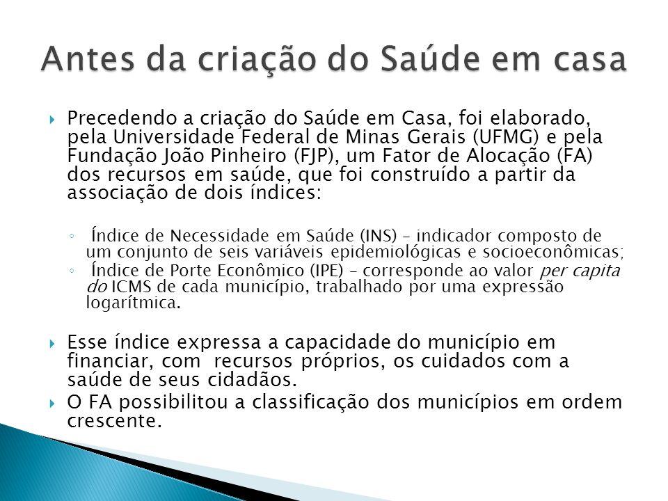  Precedendo a criação do Saúde em Casa, foi elaborado, pela Universidade Federal de Minas Gerais (UFMG) e pela Fundação João Pinheiro (FJP), um Fator