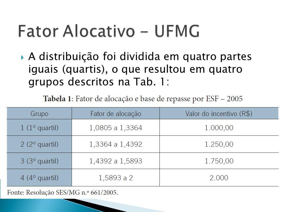  A distribuição foi dividida em quatro partes iguais (quartis), o que resultou em quatro grupos descritos na Tab.