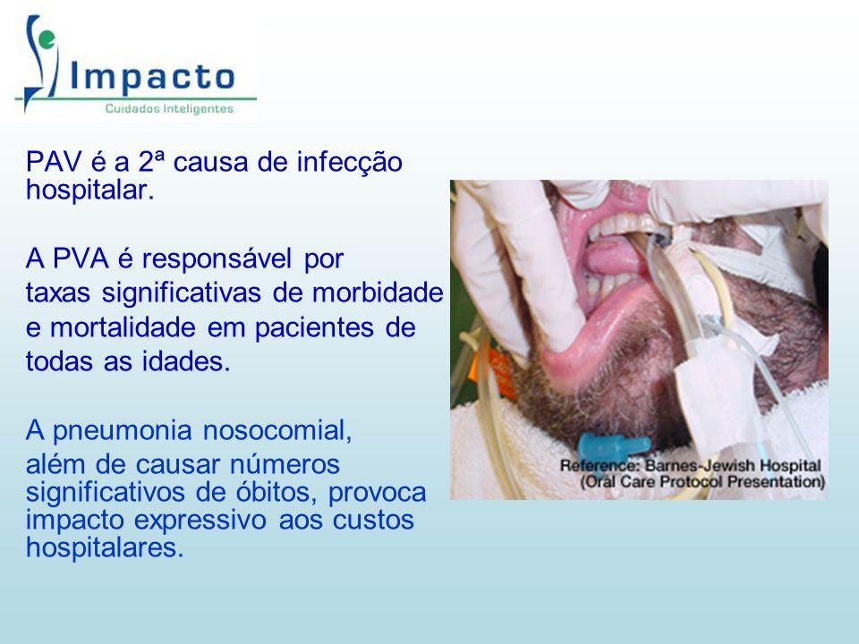 PAV é a 2ª causa de infecção hospitalar. A PVA é responsável por taxas significativas de morbidade e mortalidade em pacientes de todas as idades. A pn