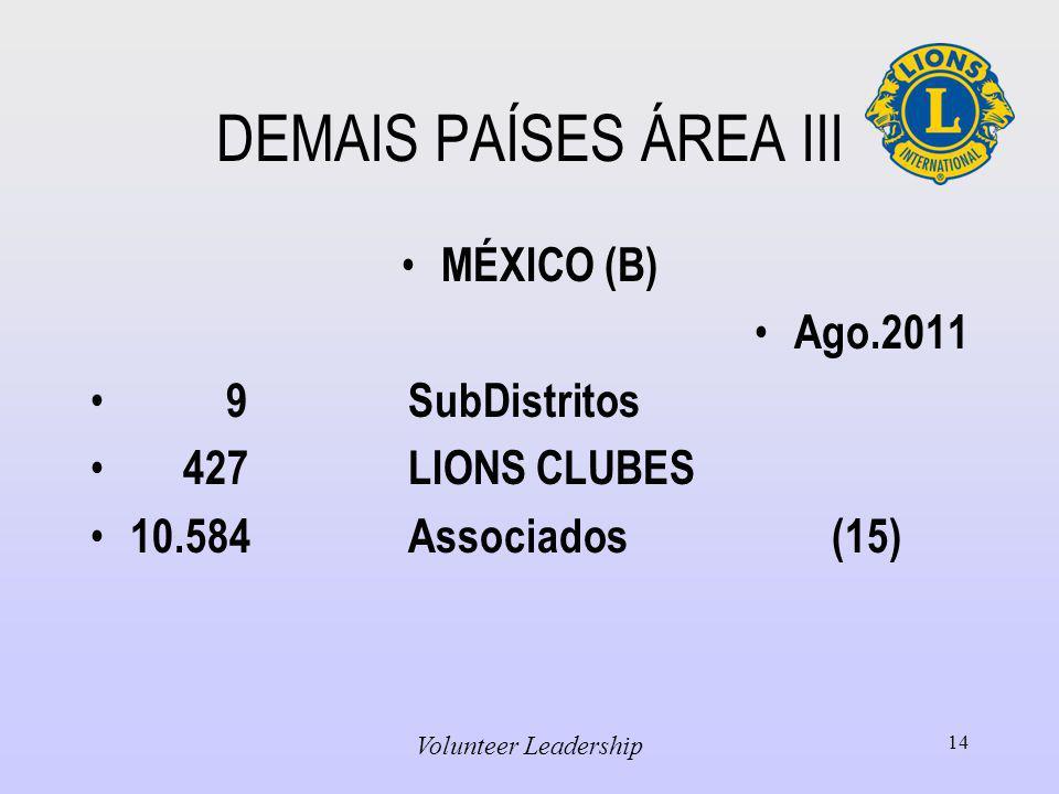 DEMAIS PAÍSES ÁREA III MÉXICO (B) Ago.2011 9 SubDistritos 427LIONS CLUBES 10.584Associados(15) Volunteer Leadership 14