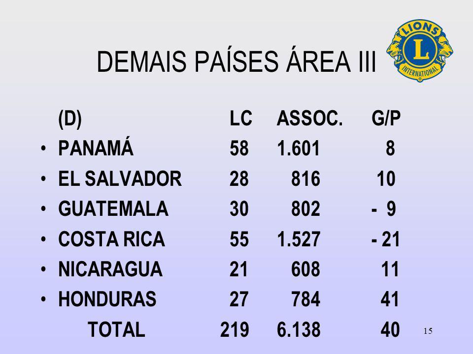 DEMAIS PAÍSES ÁREA III (D)LCASSOC.G/P PANAMÁ581.601 8 EL SALVADOR28 816 10 GUATEMALA30 802- 9 COSTA RICA551.527- 21 NICARAGUA21 608 11 HONDURAS27 784 41 TOTAL 2196.138 40 15