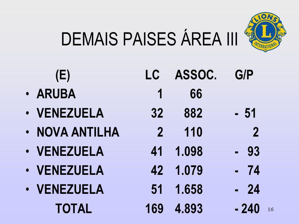 DEMAIS PAISES ÁREA III (E)LCASSOC.G/P ARUBA 1 66 VENEZUELA 32 882- 51 NOVA ANTILHA 2 110 2 VENEZUELA 411.098- 93 VENEZUELA 421.079- 74 VENEZUELA 511.658- 24 TOTAL1694.893- 240 16