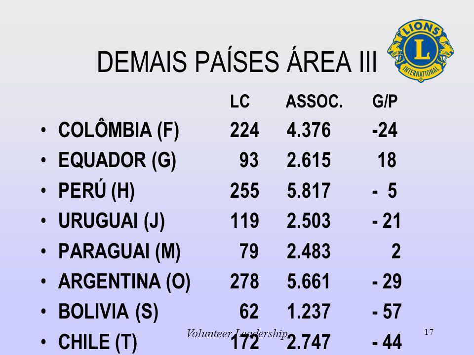 DEMAIS PAÍSES ÁREA III LC ASSOC.G/P COLÔMBIA (F)224 4.376-24 EQUADOR (G) 93 2.615 18 PERÚ (H)255 5.817- 5 URUGUAI (J)119 2.503- 21 PARAGUAI (M) 79 2.483 2 ARGENTINA (O)278 5.661- 29 BOLIVIA(S) 62 1.237- 57 CHILE (T)172 2.747- 44 Volunteer Leadership 17