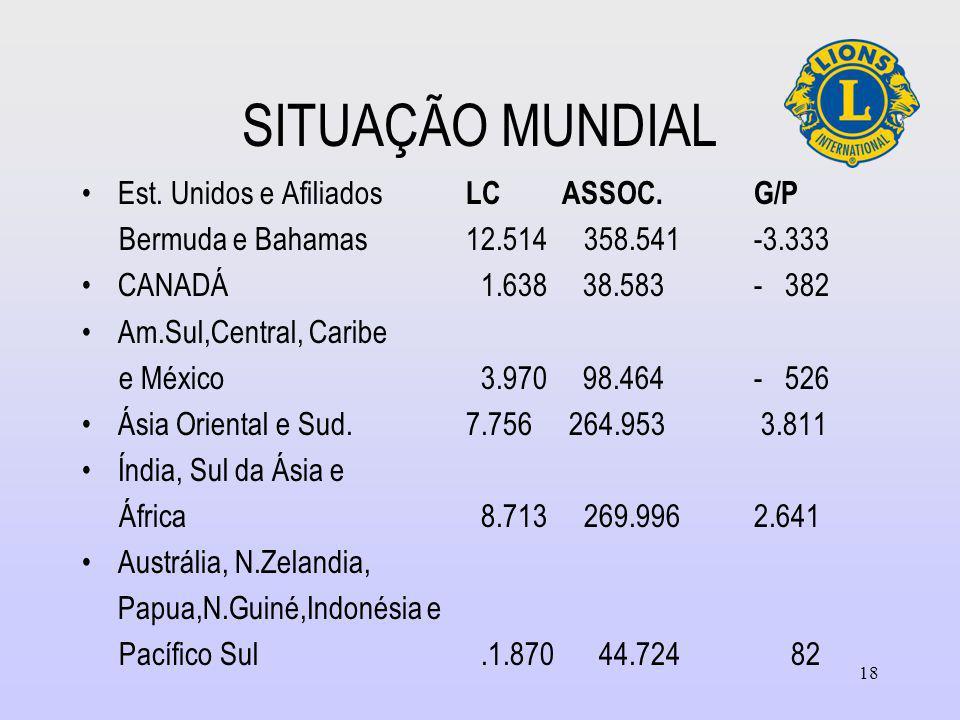 SITUAÇÃO MUNDIAL Est.