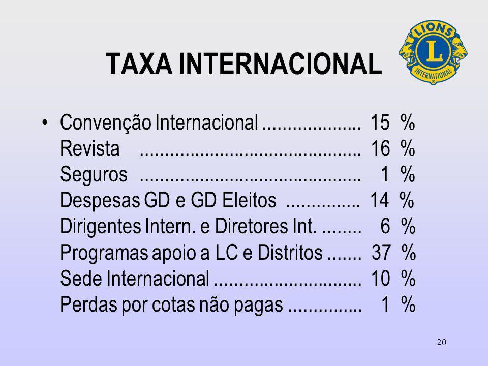 TAXA INTERNACIONAL Convenção Internacional....................