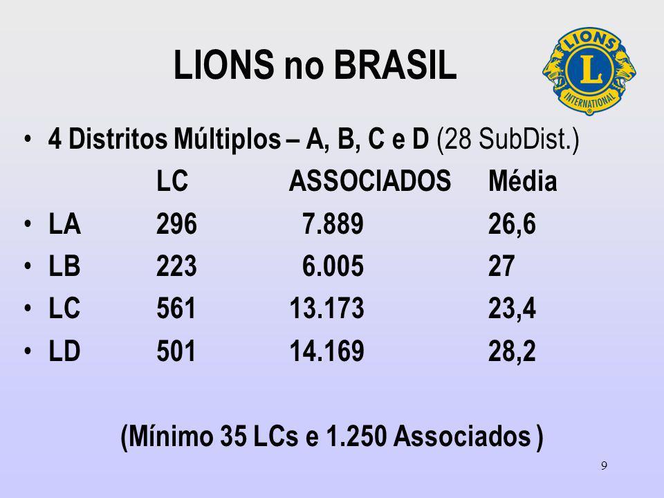 9 LIONS no BRASIL 4 Distritos Múltiplos – A, B, C e D (28 SubDist.) LCASSOCIADOSMédia LA296 7.88926,6 LB 223 6.00527 LC 56113.17323,4 LD50114.16928,2 (Mínimo 35 LCs e 1.250 Associados )