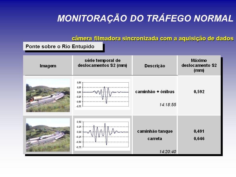 Ponte sobre o Rio Entupido câmera filmadora sincronizada com a aquisição de dados MONITORAÇÃO DO TRÁFEGO NORMAL câmera filmadora sincronizada com a aquisição de dados