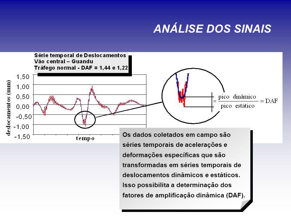 ANÁLISE DOS SINAIS Os dados coletados em campo são séries temporais de acelerações e deformações específicas que são transformadas em séries temporais de deslocamentos dinâmicos e estáticos.