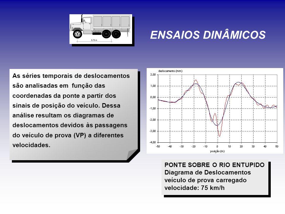 PONTE SOBRE O RIO ENTUPIDO Diagrama de Deslocamentos veículo de prova carregado velocidade: 75 km/h PONTE SOBRE O RIO ENTUPIDO Diagrama de Deslocamentos veículo de prova carregado velocidade: 75 km/h ENSAIOS DINÂMICOS As séries temporais de deslocamentos são analisadas em função das coordenadas da ponte a partir dos sinais de posição do veículo.