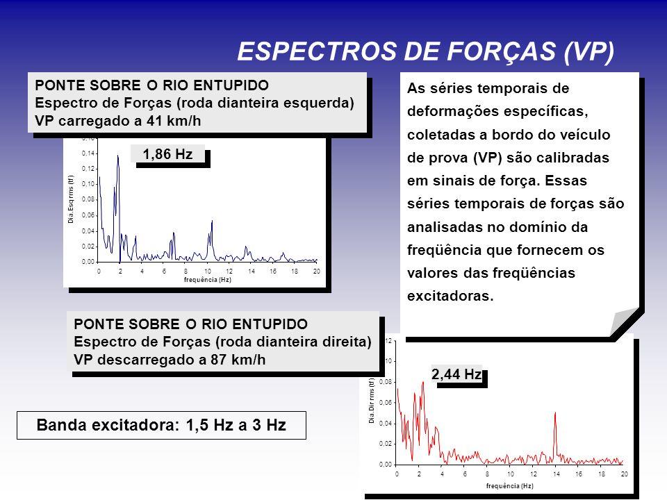 ESPECTROS DE FORÇAS (VP) PONTE SOBRE O RIO ENTUPIDO Espectro de Forças (roda dianteira esquerda) VP carregado a 41 km/h PONTE SOBRE O RIO ENTUPIDO Espectro de Forças (roda dianteira esquerda) VP carregado a 41 km/h PONTE SOBRE O RIO ENTUPIDO Espectro de Forças (roda dianteira direita) VP descarregado a 87 km/h PONTE SOBRE O RIO ENTUPIDO Espectro de Forças (roda dianteira direita) VP descarregado a 87 km/h Banda excitadora: 1,5 Hz a 3 Hz As séries temporais de deformações específicas, coletadas a bordo do veículo de prova (VP) são calibradas em sinais de força.