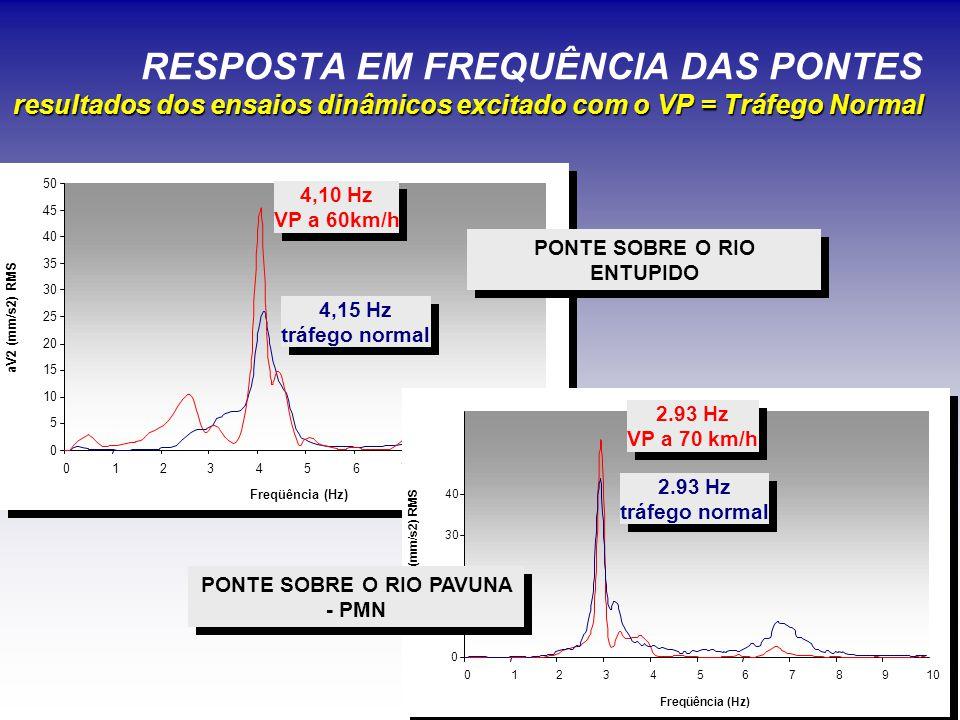 resultados dos ensaios dinâmicos excitado com o VP = Tráfego Normal RESPOSTA EM FREQUÊNCIA DAS PONTES resultados dos ensaios dinâmicos excitado com o VP = Tráfego Normal 4,15 Hz tráfego normal 4,15 Hz tráfego normal 4,10 Hz VP a 60km/h 4,10 Hz VP a 60km/h 0 5 10 15 20 25 30 35 40 45 50 012345678910 Freqüência (Hz) aV2 (mm/s2) RMS 50 60 PONTE SOBRE O RIO ENTUPIDO