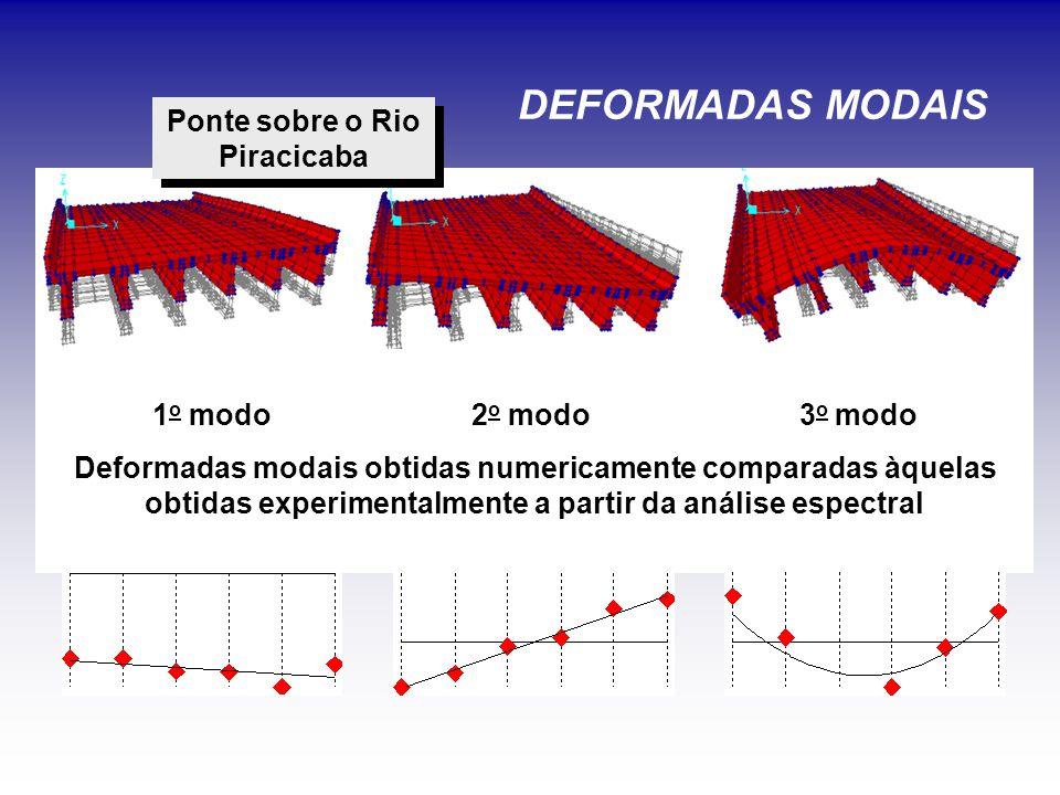 DEFORMADAS MODAIS 1 o modo 2 o modo 3 o modo Deformadas modais obtidas numericamente comparadas àquelas obtidas experimentalmente a partir da análise espectral Ponte sobre o Rio Piracicaba