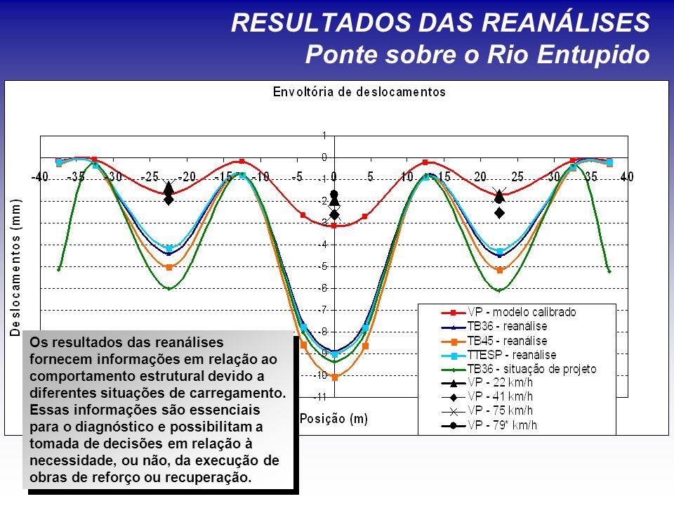 RESULTADOS DAS REANÁLISES Ponte sobre o Rio Entupido Os resultados das reanálises fornecem informações em relação ao comportamento estrutural devido a diferentes situações de carregamento.