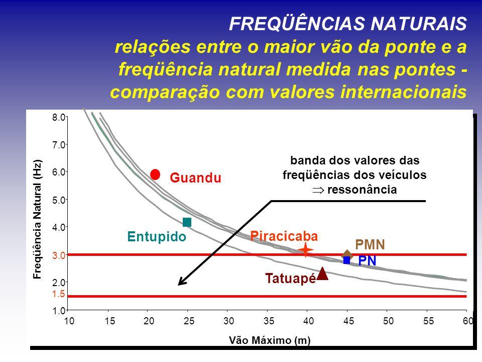 FREQÜÊNCIAS NATURAIS relações entre o maior vão da ponte e a freqüência natural medida nas pontes - comparação com valores internacionais Tatuapé PMN PN Guandu Entupido 1.0 2.0 3.0 4.0 5.0 6.0 7.0 8.0 1015202530354045505560 Vão Máximo (m) banda dos valores das freqüências dos veículos  ressonância Freqüência Natural (Hz) 1.5 Piracicaba
