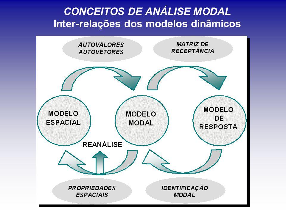 CONCEITOS DE ANÁLISE MODAL Inter-relações dos modelos dinâmicos