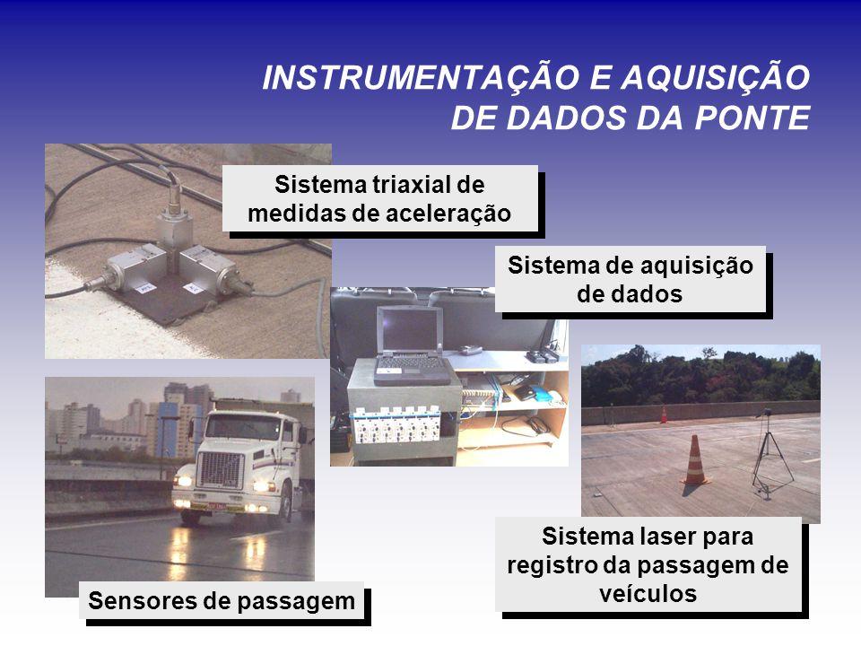 INSTRUMENTAÇÃO E AQUISIÇÃO DE DADOS DA PONTE Sensores de passagem Sistema de aquisição de dados Sistema laser para registro da passagem de veículos Sistema triaxial de medidas de aceleração